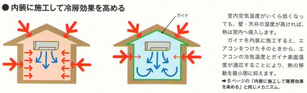 内装に施工して冷房効果を高める