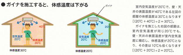 ガイナを施工すると、体感温度は下がる