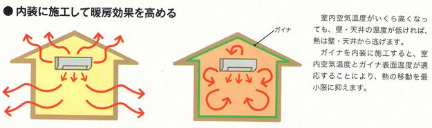 内装に施工して暖房効果を高める